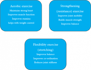 Types of exercise